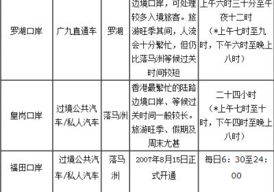 深圳到香港有哪些出入境关口
