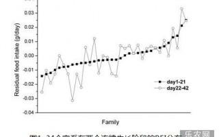 中国水产科学研究院对对虾饲料效率性状研究取得新进展