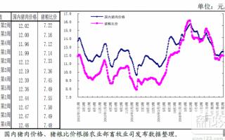 农业部预测:猪价总体将在7-7.5元间震荡