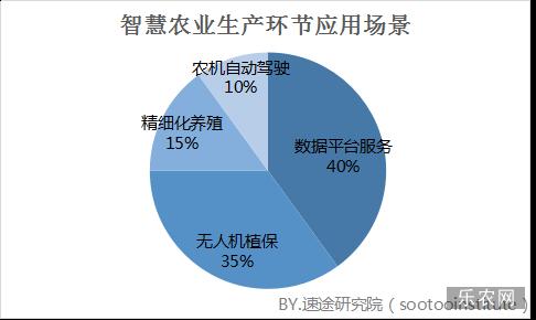 速途研究院:2018年Q1中国智慧农业市场研究报告