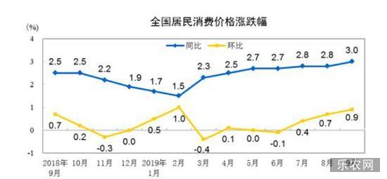 来源:国家统计局网站