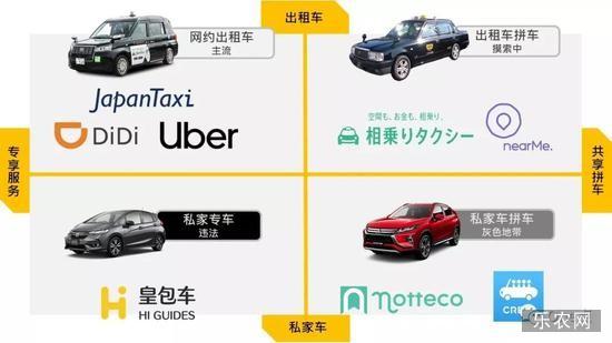 *网约车App的四种形态在日本均有产品,但是受到强监管