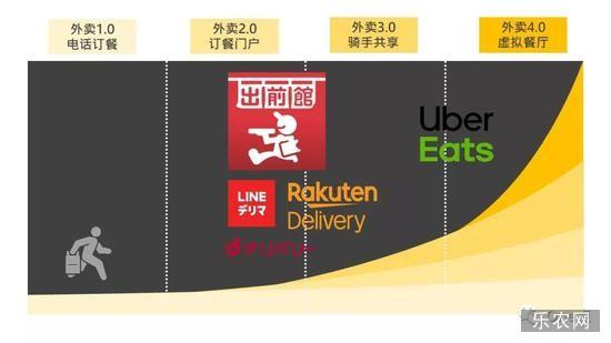 *Uber Eats和日本本土主流外卖平台之间存在产品模式的代差