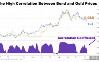 黄金惨遭两年最差一周 背后美债收益率的影响